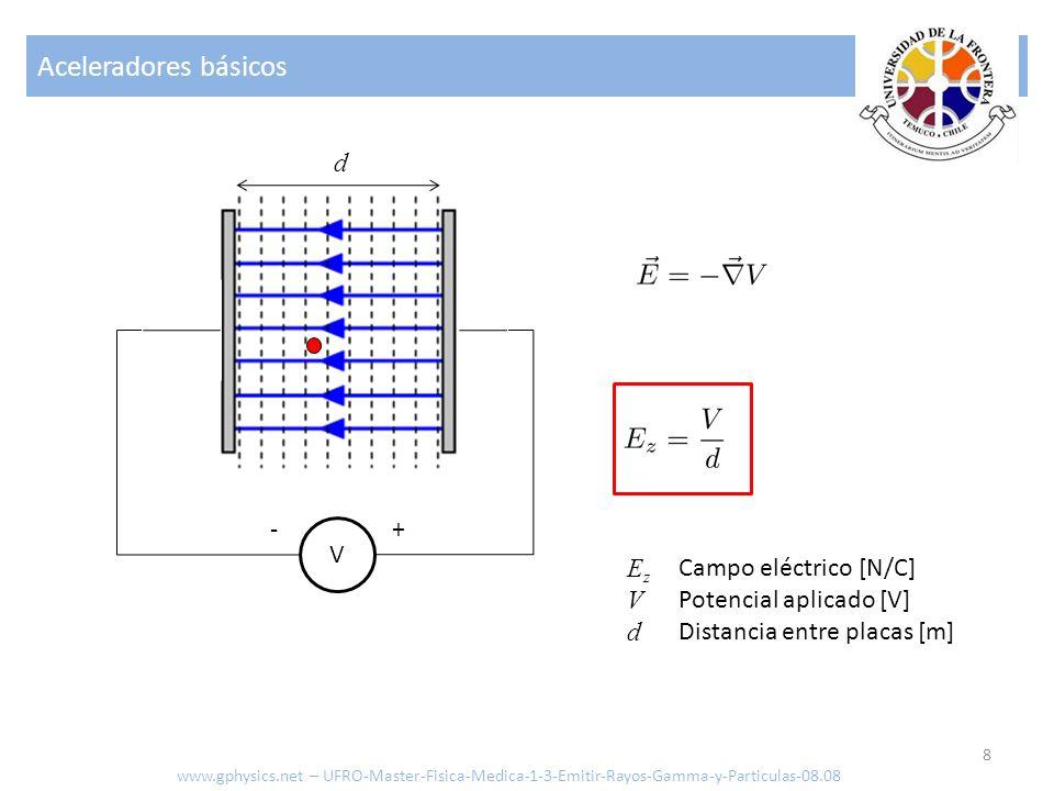 Aceleradores básicos d - + V Ez V d Campo eléctrico [N/C]
